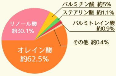 アプリコットオイルのグラフ