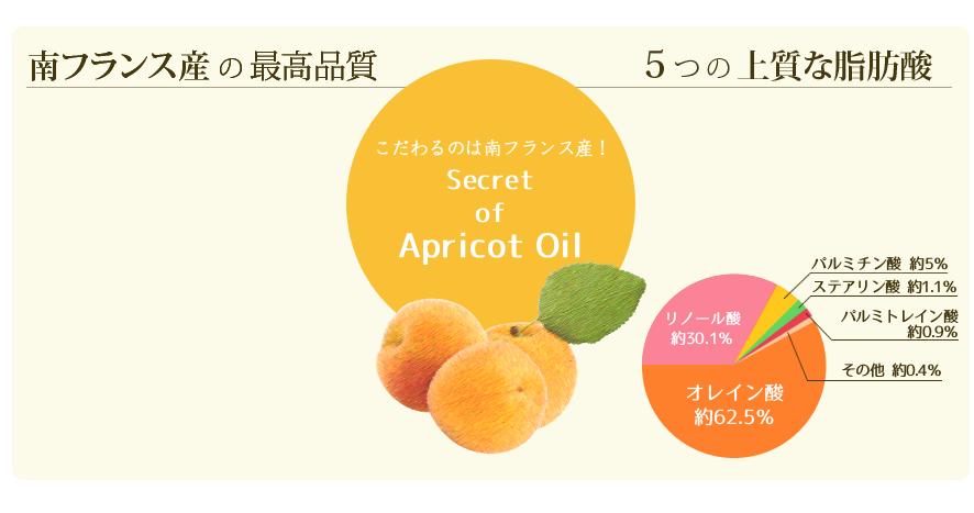 こだわるのは南フランス産!Secret Of Apricot Oil